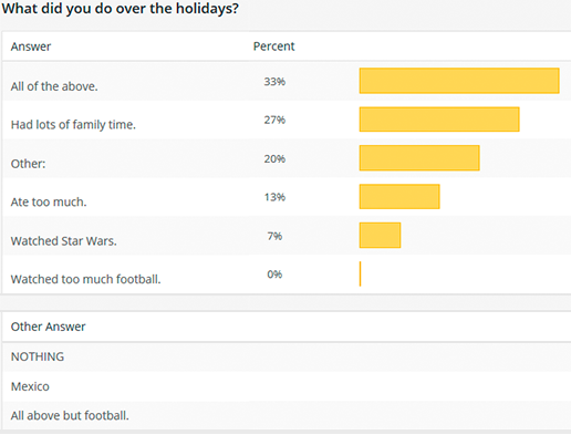 Holiday poll results image